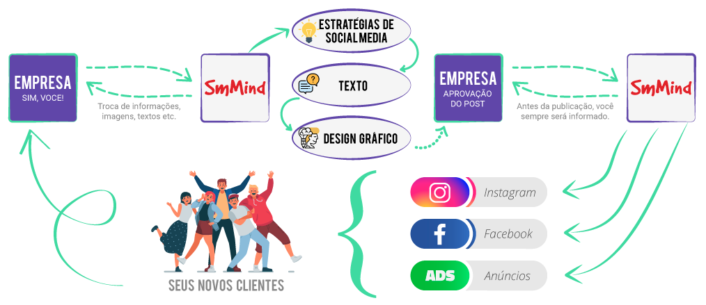 passo a paso do marketing digital estratégico